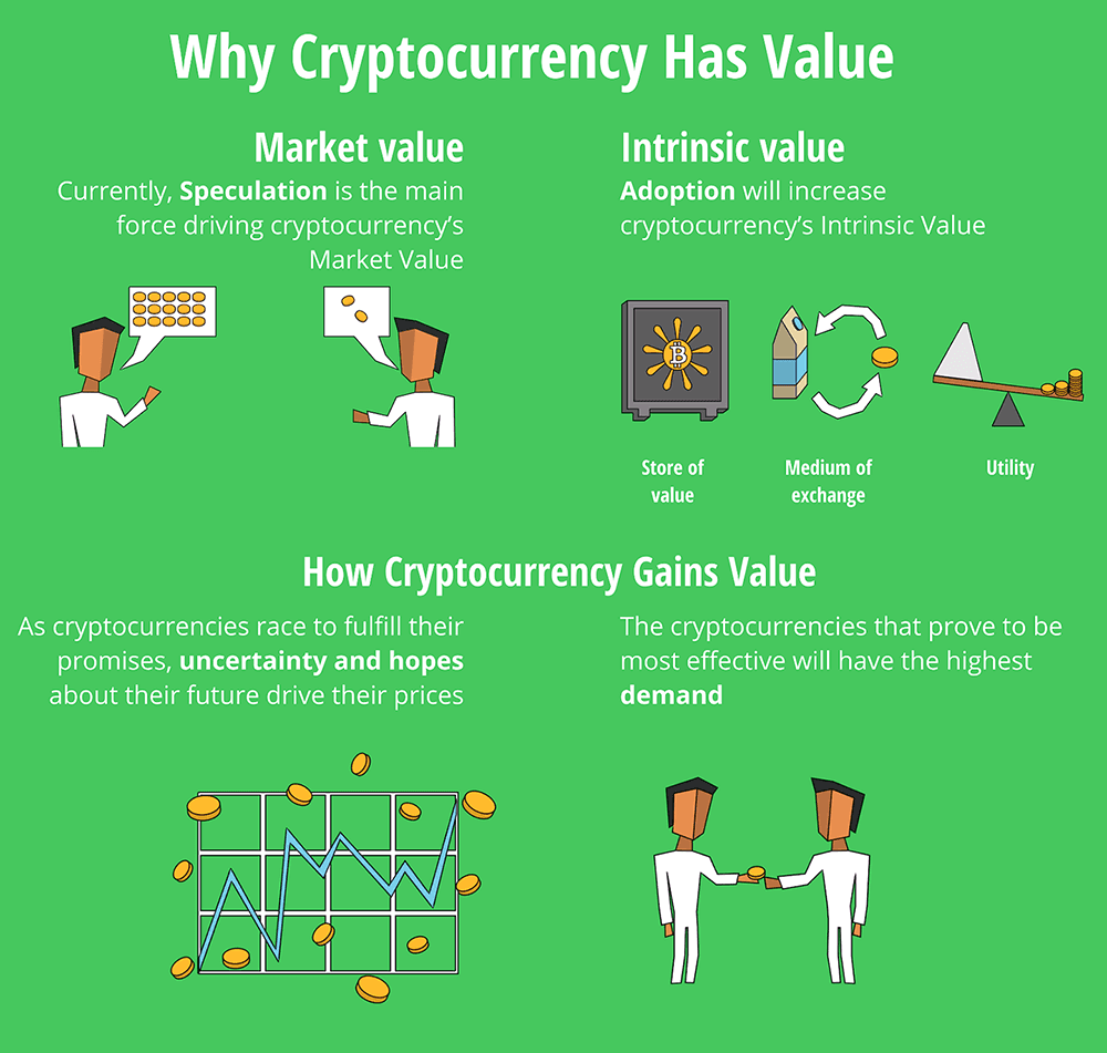 What gives cryptocurrencies their value
