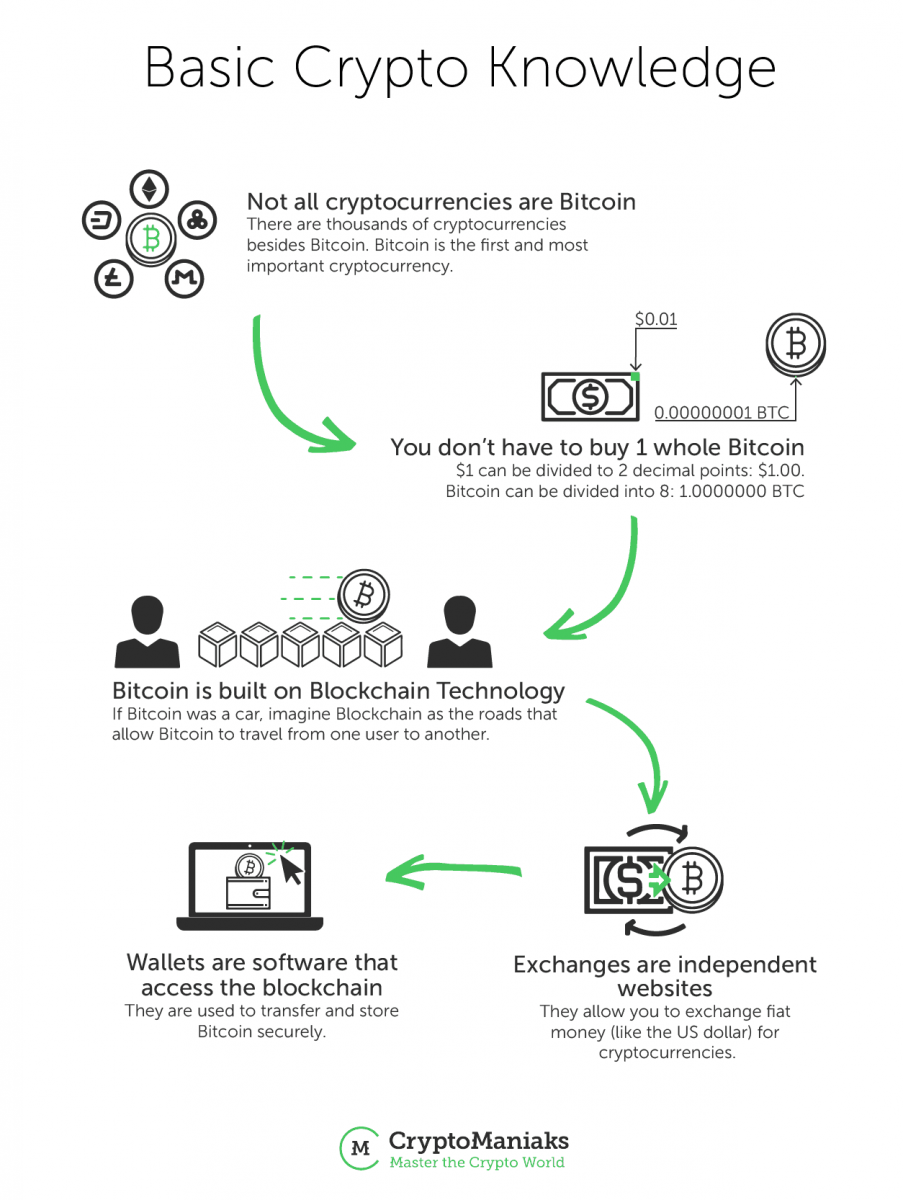 where can i buy something with a cryptocurrency