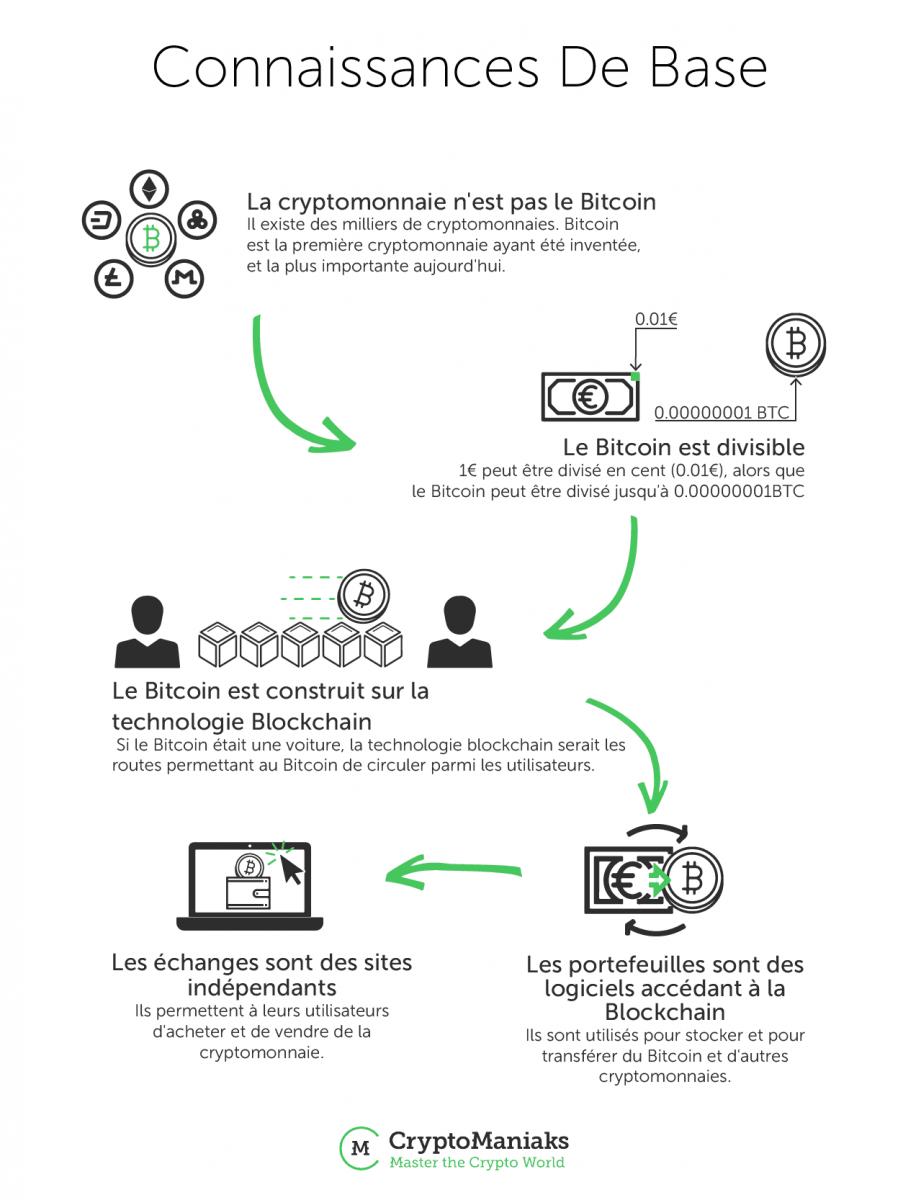 investir dans le bitcoin nest pas une blockchain