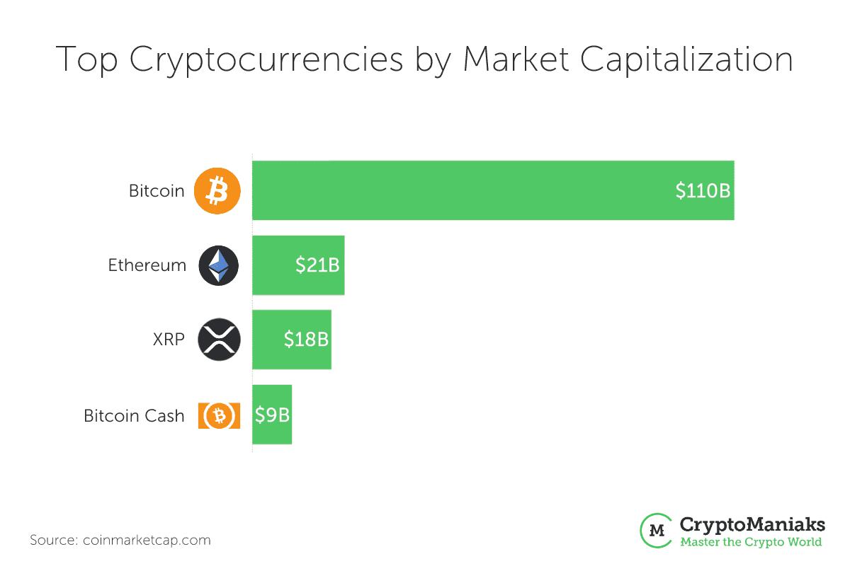 top cryptocurrency