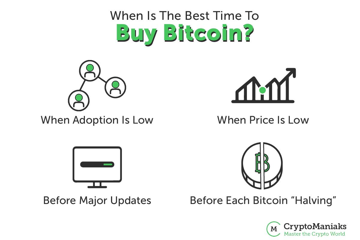 when should you buy bitcoin